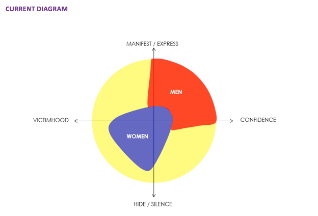 Current Diagram - Women Attitude.png